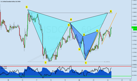 USDCAD: USDCAD: Potential Bearish Gartley Pattern