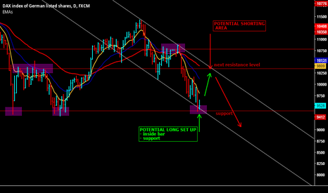 GER30: DAX View