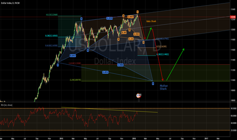USDOLLAR: You ought short that dollar right now