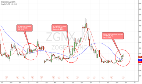 ZGNX: ZGNX forming Golden Cross on 50/200 DMA