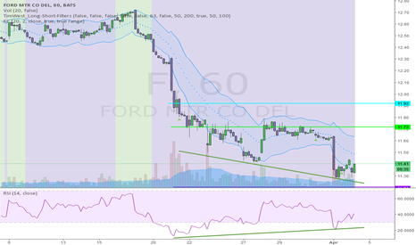 F: NEGATIVE RSI DIVERGENCE ON FORD F