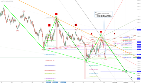 XAUUSD: EW-Target: 1153 = wave (X) of ((5)) of EDT, IF support-zone 1080