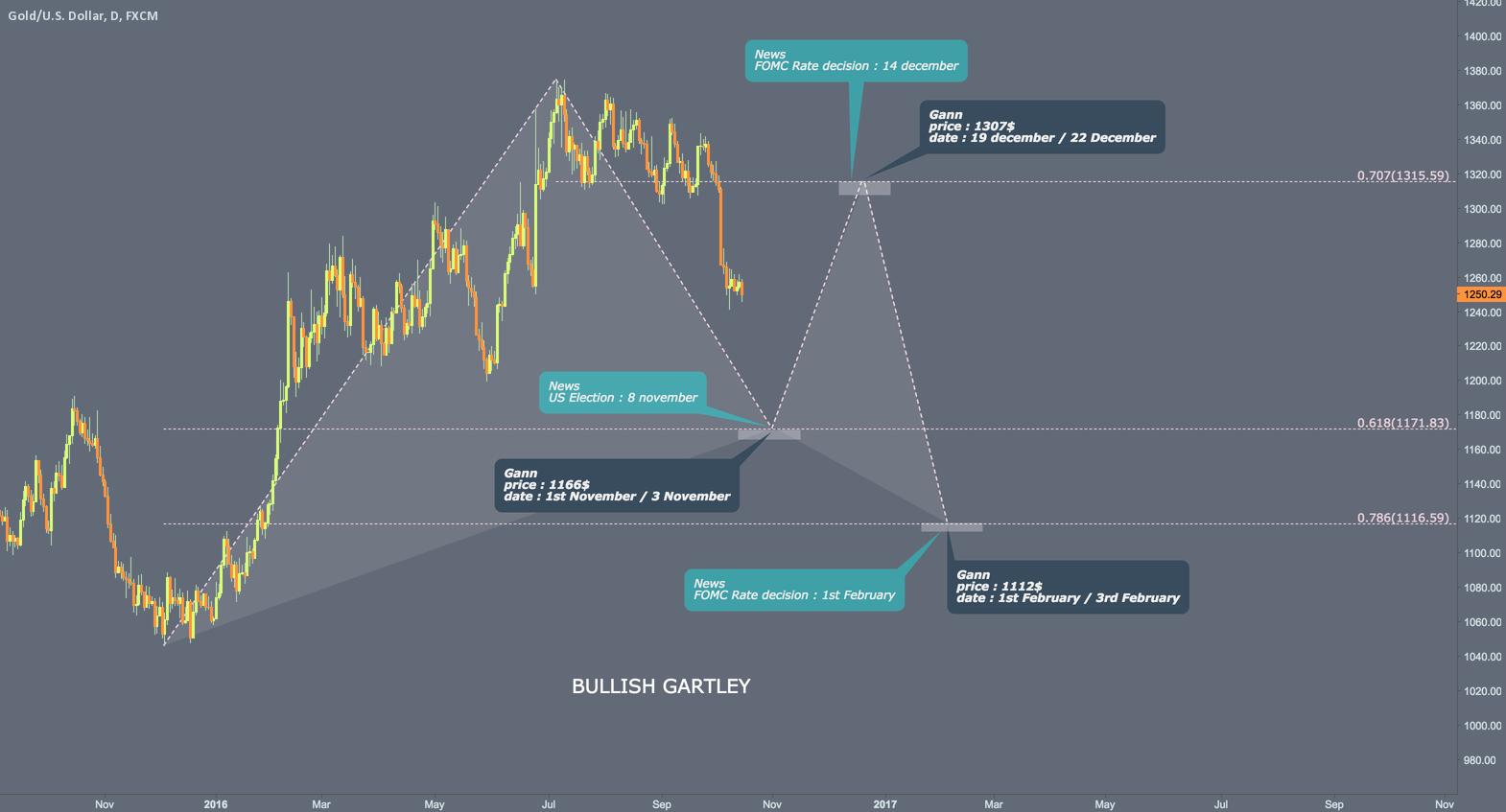 Forecast with Gann / Harmonics / News