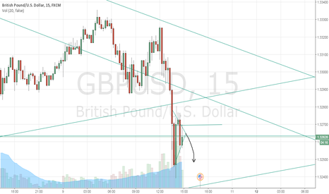 GBPUSD: GBPUSD   (  CONTINUE SELLING  )