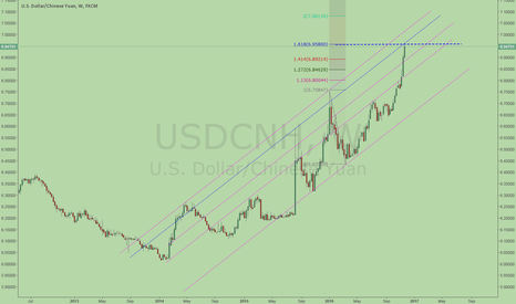USDCNH: Time to short USDCNH? 1.618+trend line
