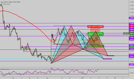 EURUSD: Potential Long on 4hr chart
