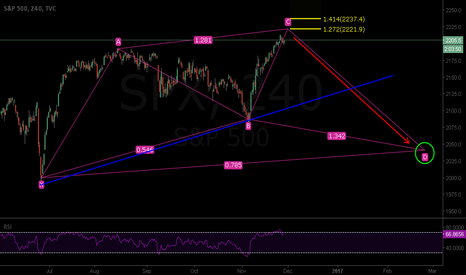SPX: SPX : SHORT - Cypher Pattern is forming - PRZ is nearby