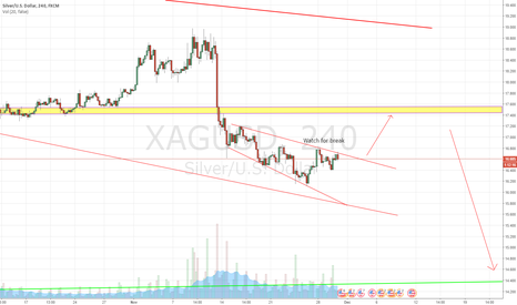 XAGUSD: XAGUSD LONG & SHORT