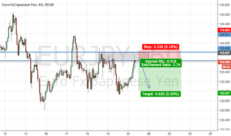EURJPY: EUR/JPY FOR SELL NOW !