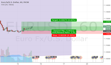 EURUSD: Late entry go buying EU