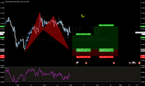 NZDCHF: NZDCHF Bullish Bat