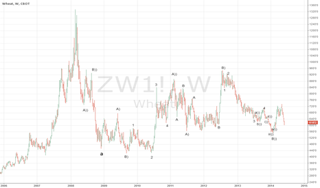 ZW1!: The ugly picture for wheat