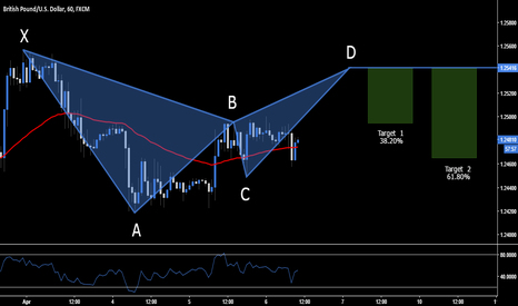 GBPUSD: GBP.USD - Short Opportunity at 1.2541