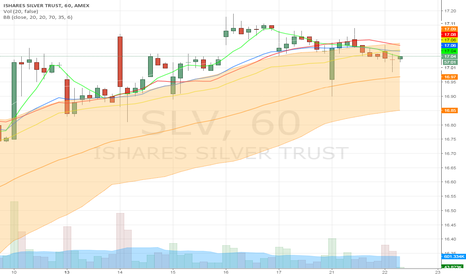 """SLV: SLV Enters """"Best time to Sell Window"""" on Hourly Chart"""