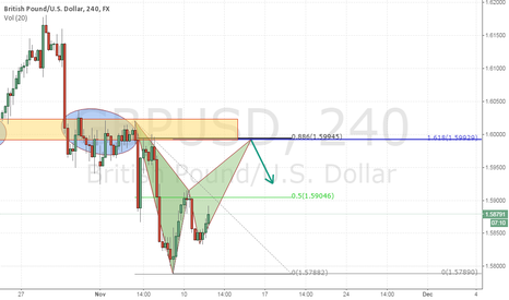 GBPUSD: Possible Harmonic Pattern Formation on GBP/USD