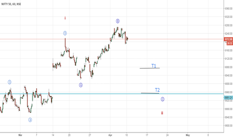 NIFTY: Nifty is this a flat correction (Elliott Wave Analysis)