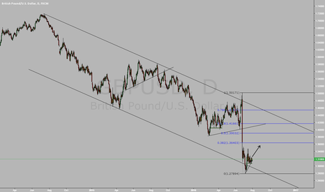 GBPUSD: GBP long term perspective