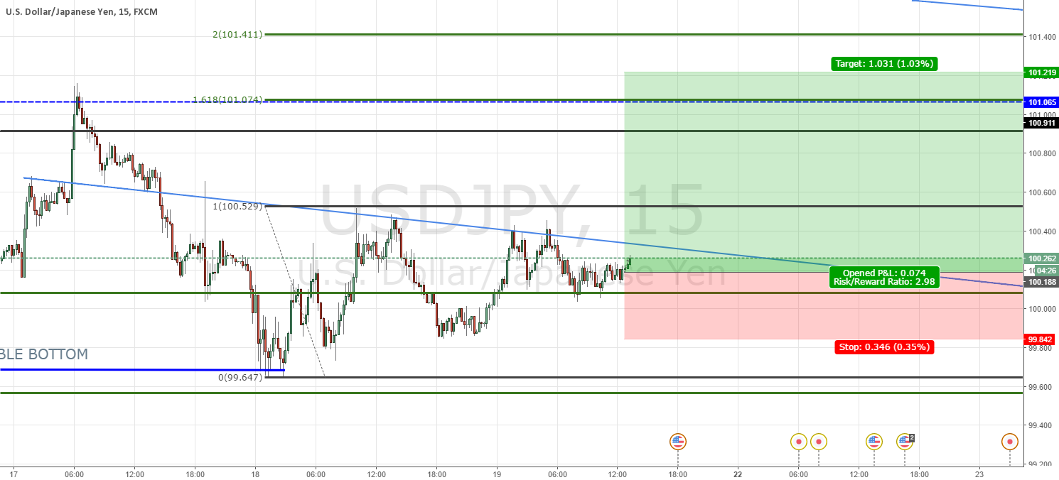 USDJPY: Spike Base Long New Buy Limit
