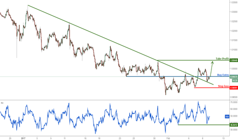 USDCHF: USDCHF remain bullish with pullback to support