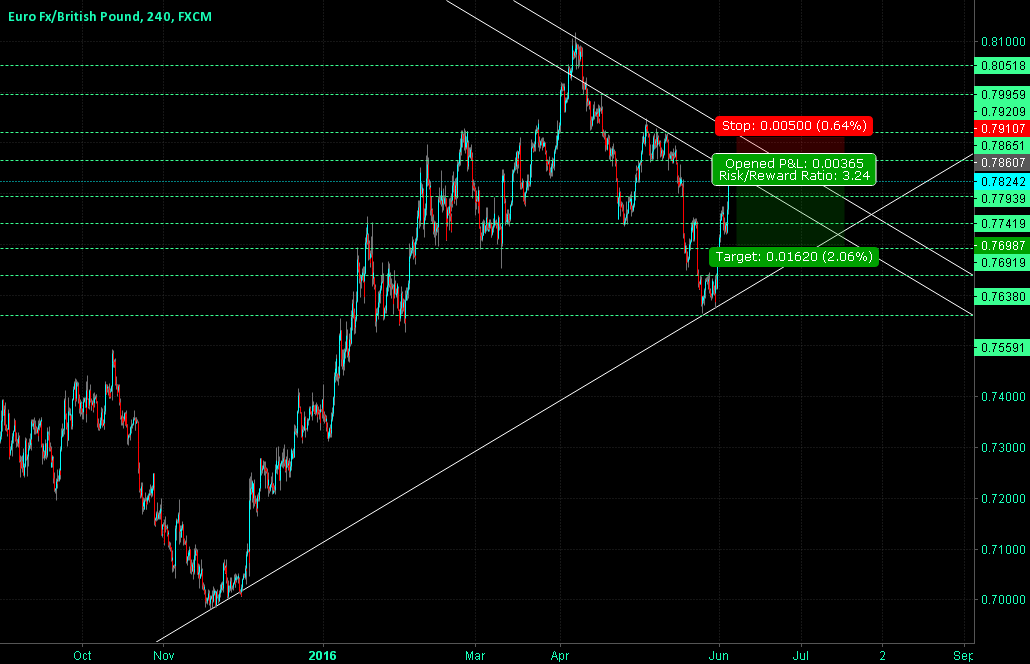 EURGBP Great Short Opportunity