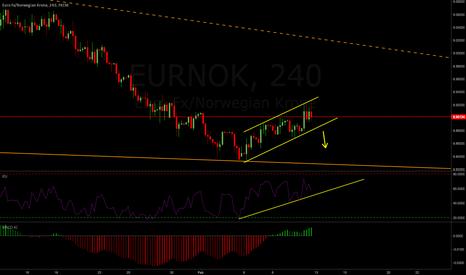 EURNOK: EURNOK Weekly Analysis 13-17 Feb