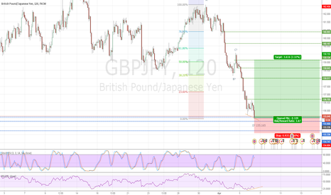 GBPJPY: GBPJPY Bullish Divergence