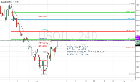 USOIL: short usoil at 42.65