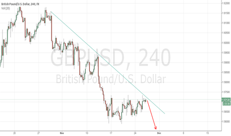GBPUSD: Possible pullback from downtrend line to hit 1.5500