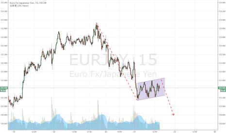EURJPY: ユーロ円 短期足で下降フラッグ型の保合い形成か