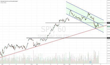 SPY: Downward channel, overhead resistance