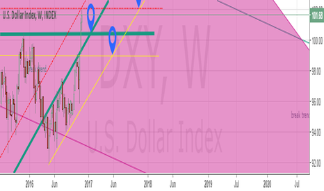 DXY: daily DXY