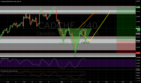 CADCHF: A 4H bullish Head and shoulders has formed