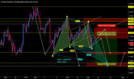 GBPAUD: GBPAUD BULL GARTLEY & BULL BAT POSSIBLE