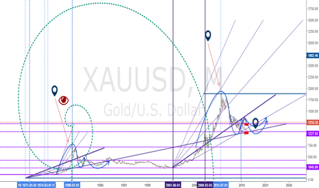 XAUUSD: Gold Now is low, but In the future the Gold Clim up