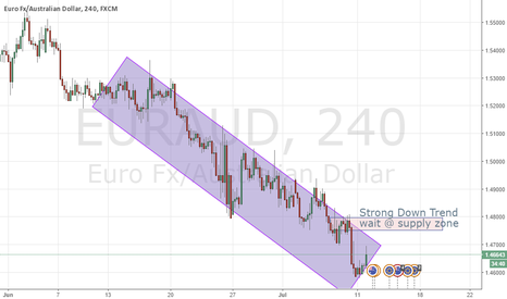 EURAUD: EURAUD - wait for supply zone