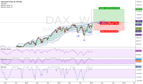 DAX: DAX,  Possible reverse head and shoulders