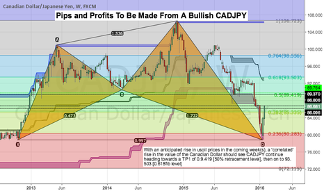 CADJPY: Pips and Profits To Be Made From A Bullish CADJPY