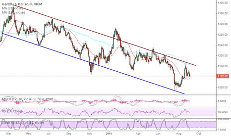 XAUUSD: Gold is still not glittering