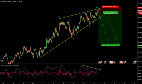 AUDUSD: AUDUSD Wedge Short