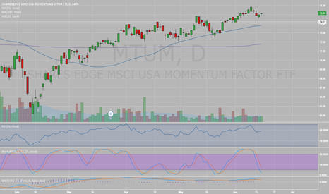 MTUM: Price broke out and is staying above support