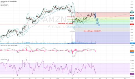 AMZN: AMZN trade management