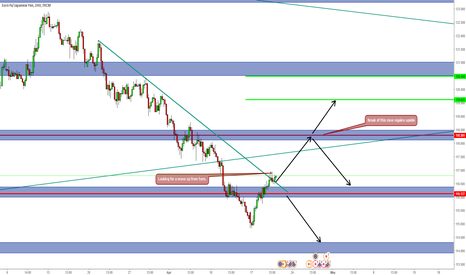 EURJPY: Check chart