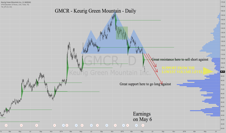GMCR: GMCR -Keurig Green Mtn -Daily -Down to LOW VOLUME SUPPORT