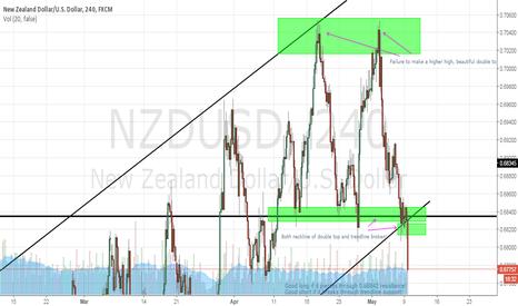 NZDUSD: NZDUSD: Successful Double Top!