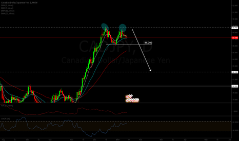 CADJPY: CADJPY Double top at key area