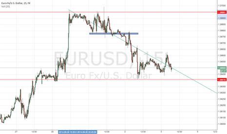 EURUSD: trendline example
