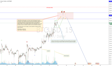 BTCUSD: BITCOIN buyer getting overexcited?
