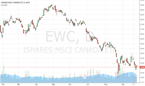 "EWC: I See a Blood Moon Market: Watch out $EWC Canada & ""Down Under"""