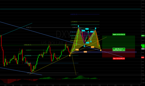 DXY: Dollar Will Likely Complete Bullish Gartley Pattern