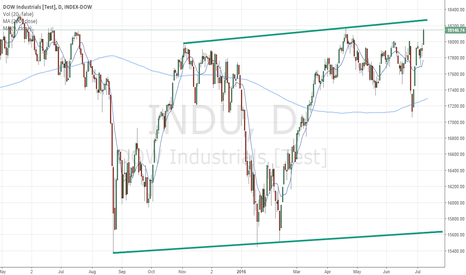 INDU: Another year, another DOW bear flag, big one this year?